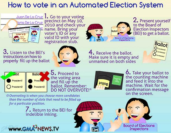 advantages and dis advantages of electronic voting machine Voting machines proconorg is a nonpartisan, nonprofit website that presents research, studies, and pro and con statements related to direct recording electronic (dre) voting machines.