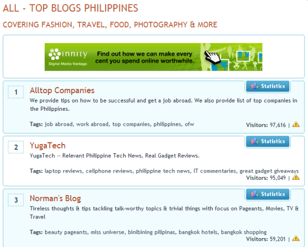 Norman's Blog made it as #3 overall among all Philippine blogs (covering all categories).