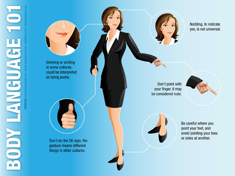 business communication using body language to Body language is another means of communication sometimes it can send signals stronger than words body language is controlled by your subconscious mind, so a reader.