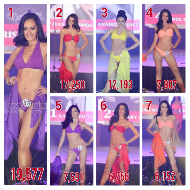 As of 7:06AM today and with a total of 127,614 votes collected so far, the ladies above comprise our Top 7. (Photo credit: Jory Rivera for OPMB Worldwide)