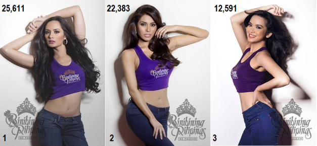 Kris Tiffany Janson, MJ Lastimosa and Anabel Tia continue to rule our Top Picks poll for Bb. Pilipinas 2014