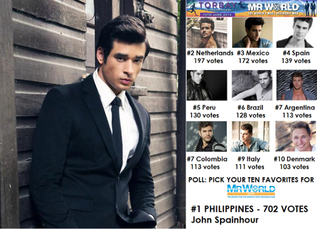 "Poll Results for ""Pick Your 10 Favorites for Mr. World 2014"""